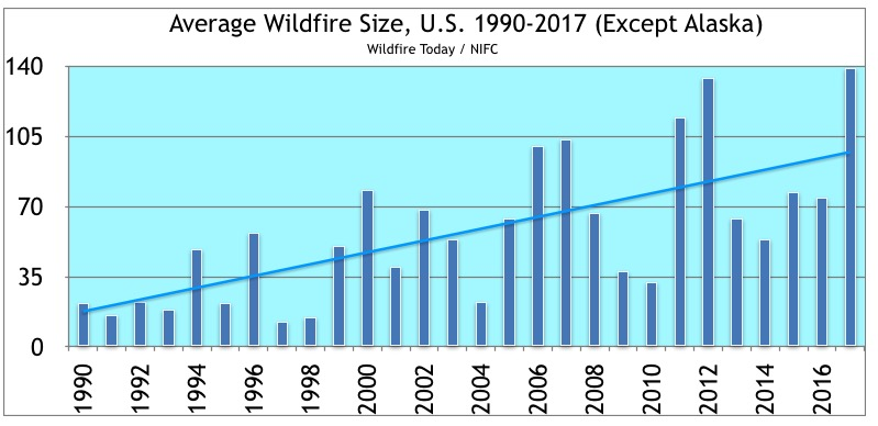average size acres wildfires United States 1990-2017