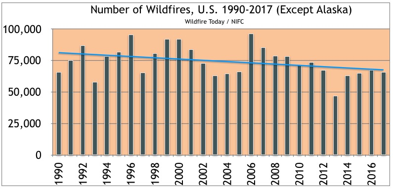 number of wildfires United States 1990-2017