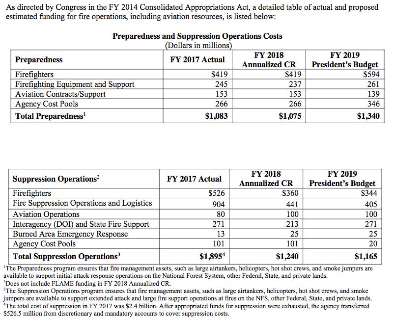 fire budget FY19 dollars