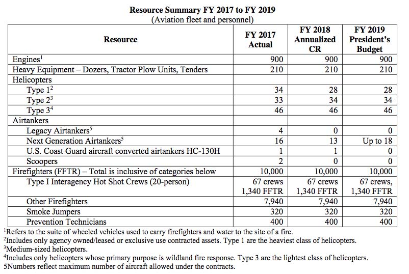 fire budget FY19 resources summary