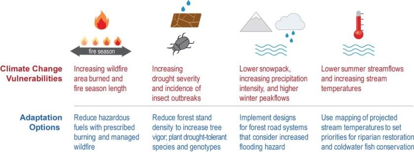 Climate Change Vulnerabilities