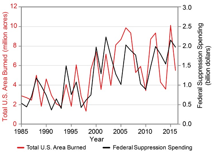 climate assessment wildfires increase