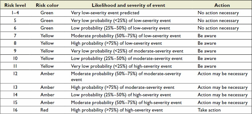 wildfire risk probability levels weather