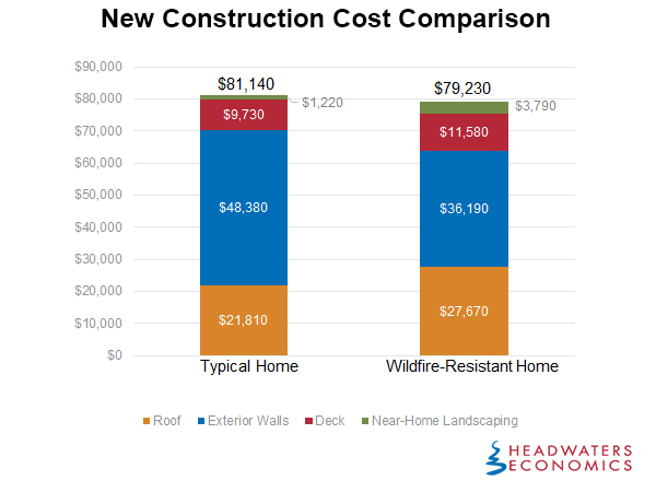 compare costs wildfire resistant homes