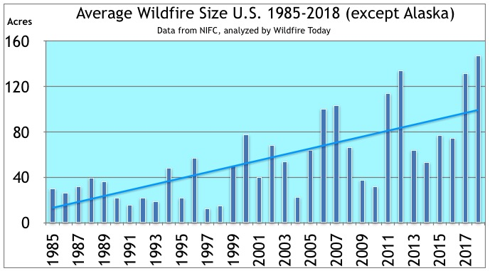 1985-2018 wildfires average size