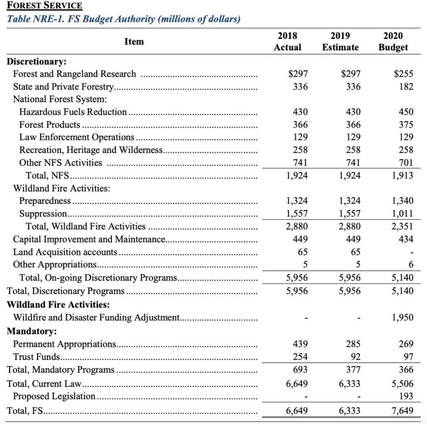 President's FY 2020 proposed budget U.S. Forest Service