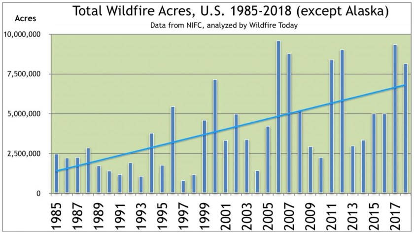 Total wildfire Acres Burned 1985-2018