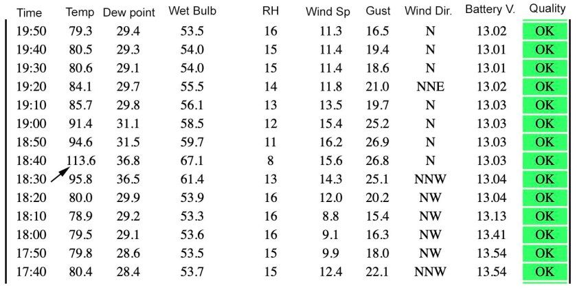Weather observations Kincade Fire