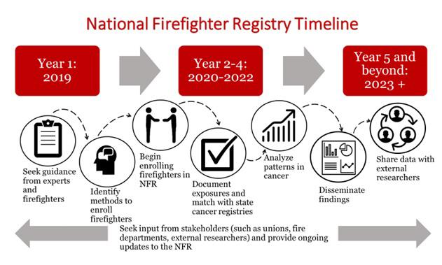 National Firefighter Registry Timeline