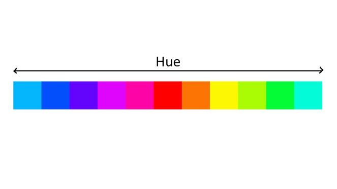hue diagram
