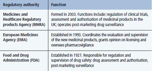 Drug development and licensing in diabetes - Practical
