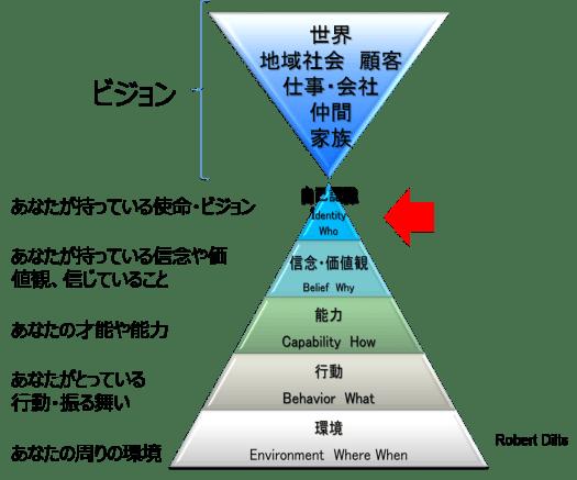 NLP ニューロ・ロジカル・レベル