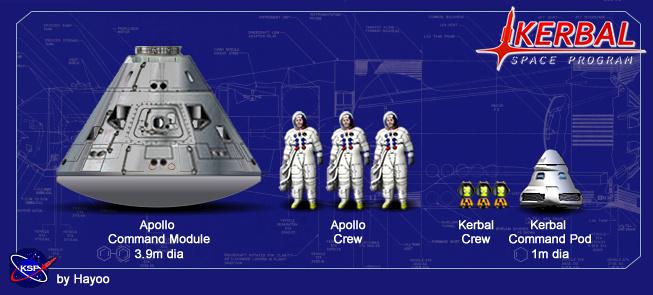 KSP Size comparison