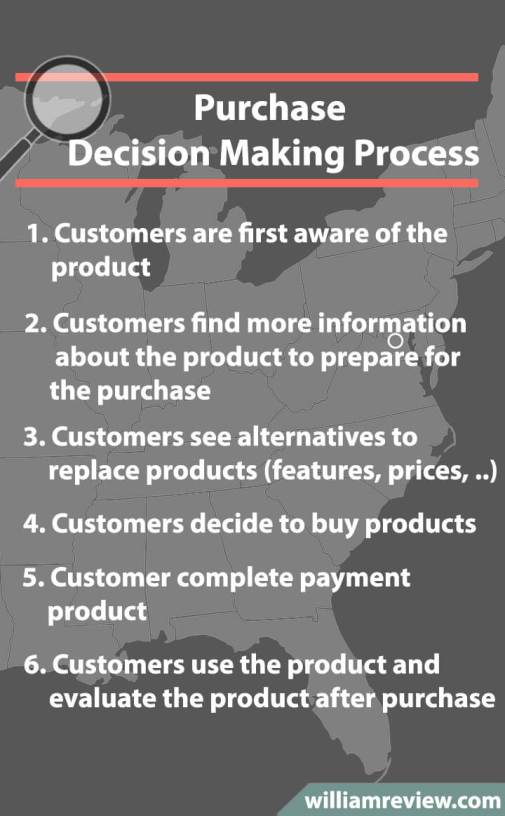 Purchase-Decision-Making-Process (1)