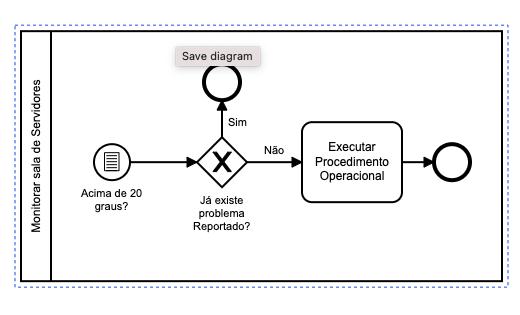 processo com start conditional