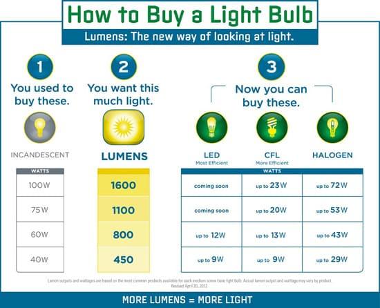 Brightest Led Work Light