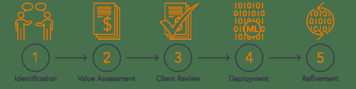 1 Identification, 2 Value Assessment, 3 Client Review, 4 Deployment, 5 Refinement