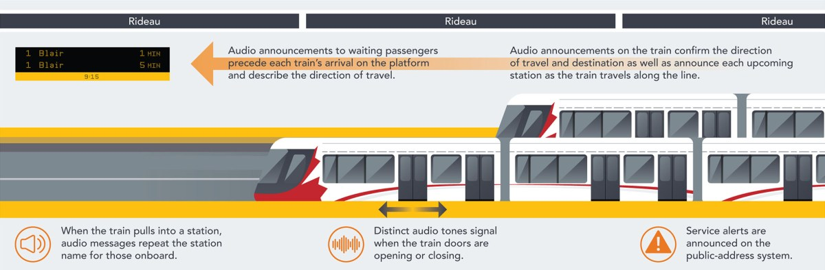 Audio announcements for train arrival, direction of travel, station name, and service alerts. Distinct audio tones are produced for train doors opening and closing.