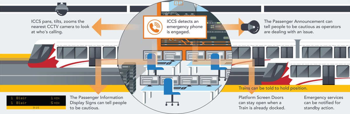 ICCS detects emergency phone call, looks with the nearest CCTV camera, and can take many optional steps including announcements and telling trains and their doors what to do.
