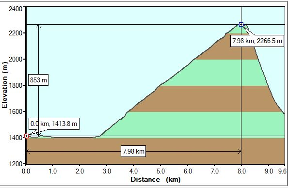 SulphurMountain Profile
