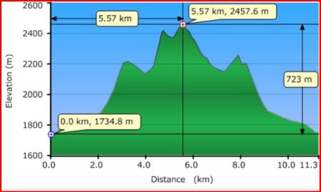 Mt Bell Rdge Profile