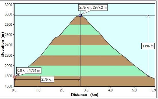 MtNestor profile