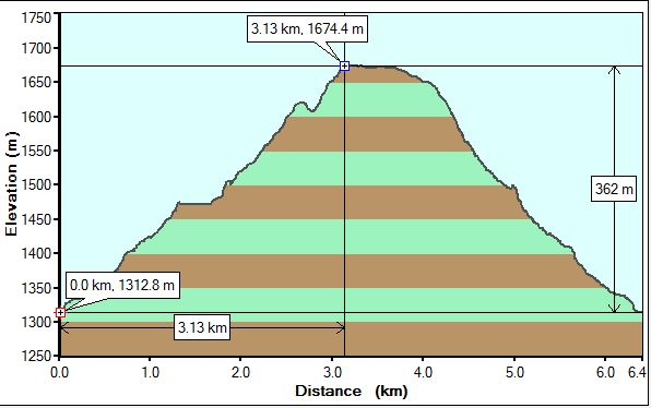 Acephale Falls profile