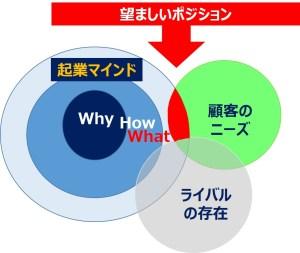 ネクストステージ、シニア起業サクセス塾 Positioning