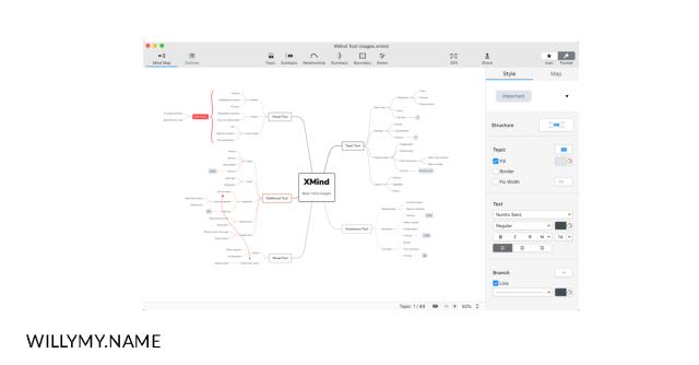 menggunakan mindmap untuk membuat artikel seo - mengenal seo copy
