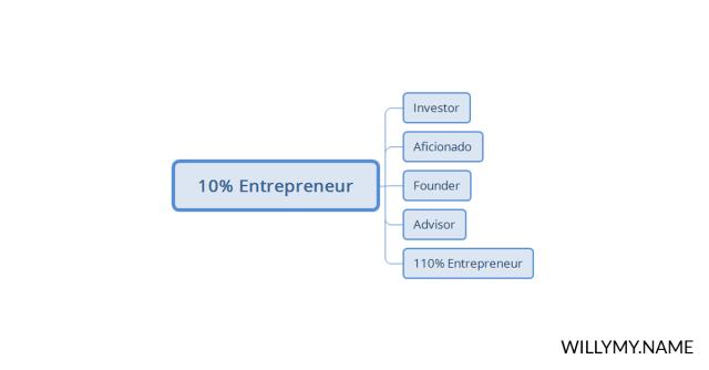pilihan menjadi 10% entrepreneur