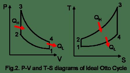 PV diagram | Blog of Willy Yanto Wijaya