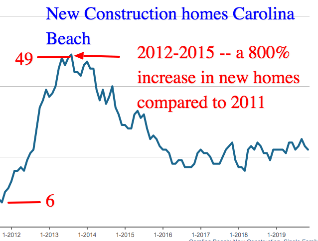 new homes exploded in 2012-2013 for carolina beach