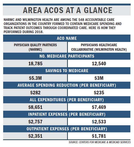 Aco Report Shows How Groups Fared Wilmingtonbiz