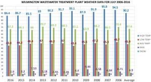 JULY 2006-2016 Chart
