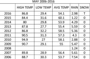MAY 2006-2016 table