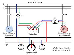 Sinkronisasi Paralel Generator | Wimbo Haryo Anindito