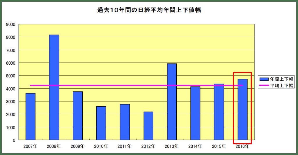 日経平均年間値幅グラフ