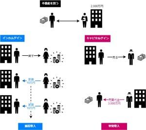 インカムゲインとキャピタルゲインのイメージ図