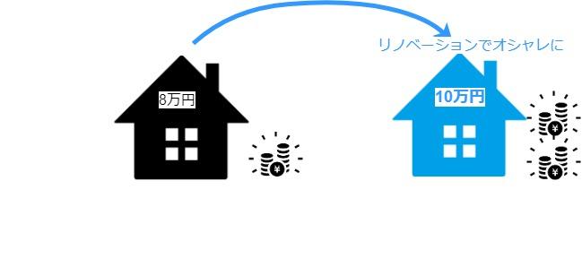 不動産は運用次第で投資効率が上がるため、リノベーションなどで収入を良くすることができる