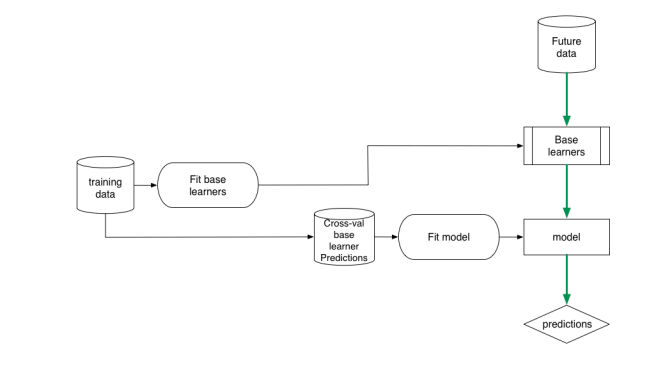 Figure 1 Properly nesting models with cross-validation