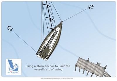 stern anchor