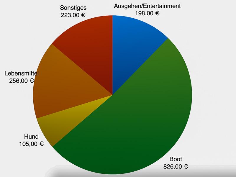 Kosten des Fährtensegelns: Übersicht Januar 2015