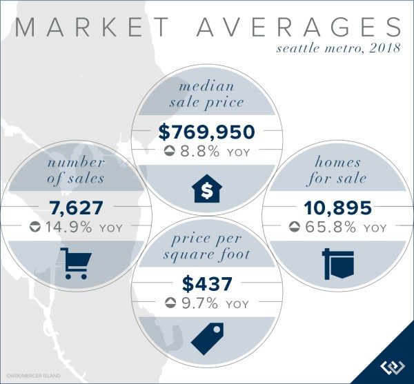2018 Market Averages for Seattle