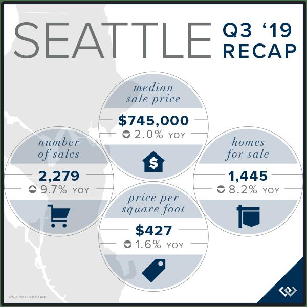 Seattle Q3 2019 Recap