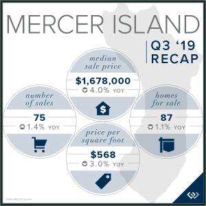 Mercer Island Q3 2019 Recap