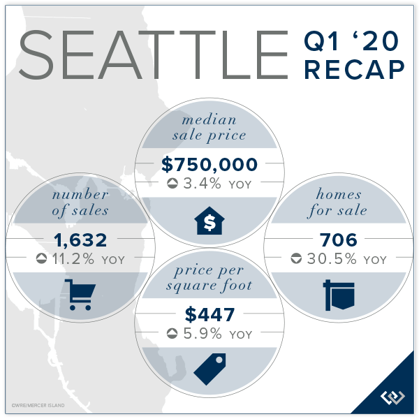 Seattle Q1 2020 Recap
