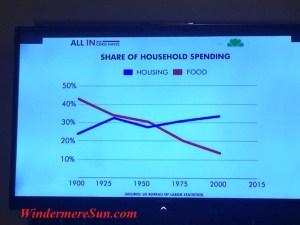 Share of Household Spending Chart