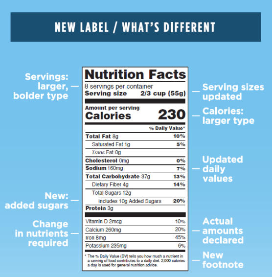 Improved FDA Food Label-original label (L), new label (R), by July 26, 2016 (credit: FDA)