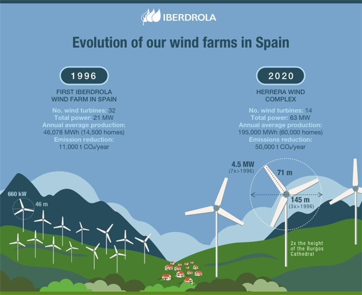 Iberdrola Will Build Its Next Wind Farm in Spain With the Most Powerful Onshore Wind Turbine