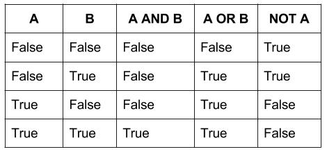 cum se utilizează binar corect